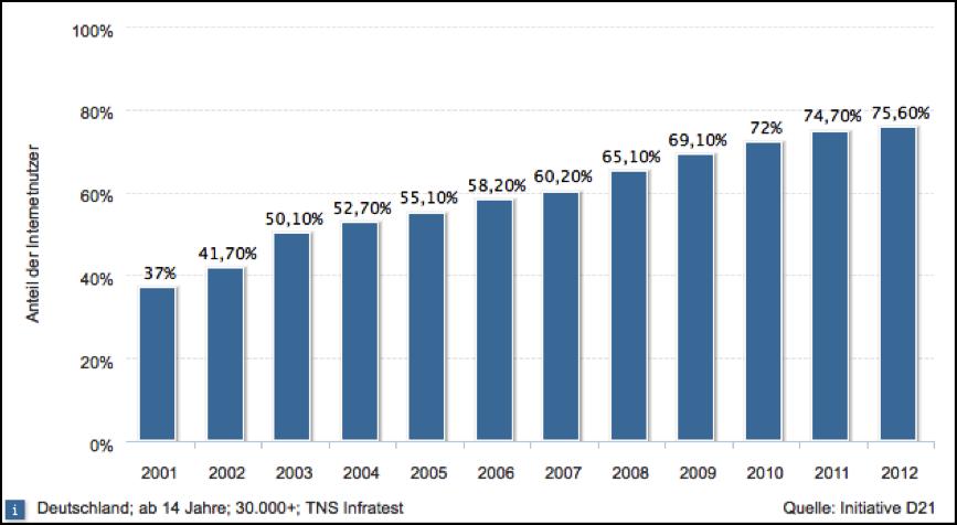 Quelle: STATISTA GMBH (2012)