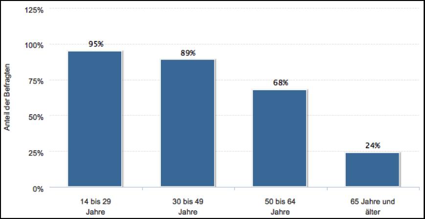 Internet-Nutzung in Deutschland im Jahr 2011 nach Altersgruppen, Quelle: STATISTA GMBH (2012)