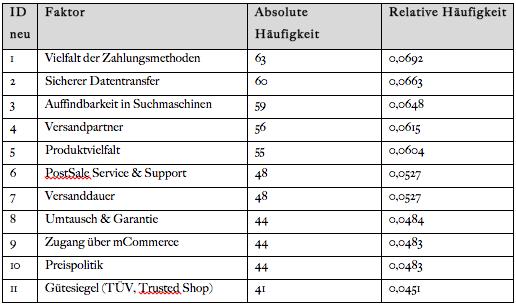 Tabelle 2: Die elf wichtigsten Erfolgsfaktoren von Online Shops sortiert nach Häufigkeit.