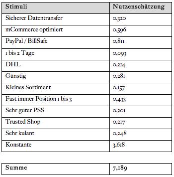 Tabelle 4: Paket mit dem höchsten Nutzenwert. Quelle: SPSS.