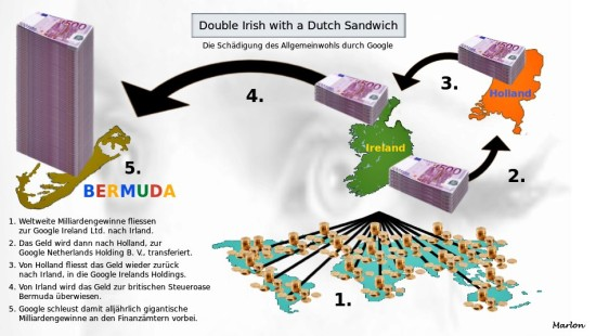 Double Irish With a Dutch Sandwich