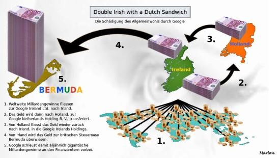 Double Irish With a Dutch Sandwich
