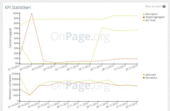 Beispiel einer KPI Statistiken anhand von Texteinzigartigkeit, Meta Description und ALT-Tag