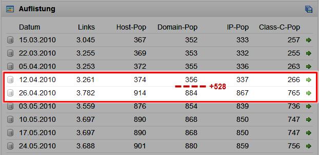 Starker Anstieg der Domainpop