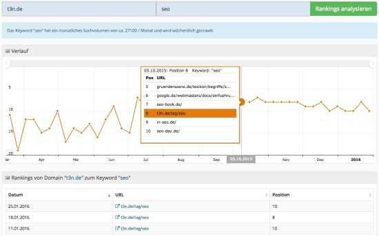 Metrics Tools Keyword Historie