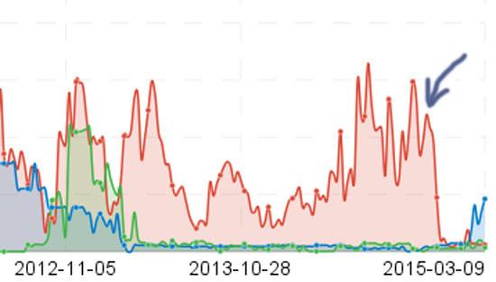 Sichtbarkeitsindex Vergleich Responsive Webdesign