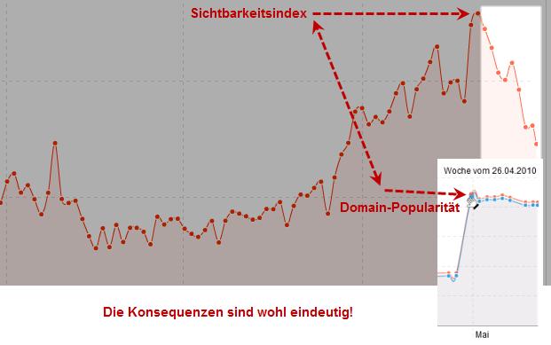 Sichtbarkeit fällt, als Domainpop steigt